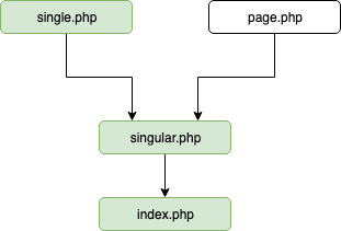 estrutura de template wordpress para conteúdo único