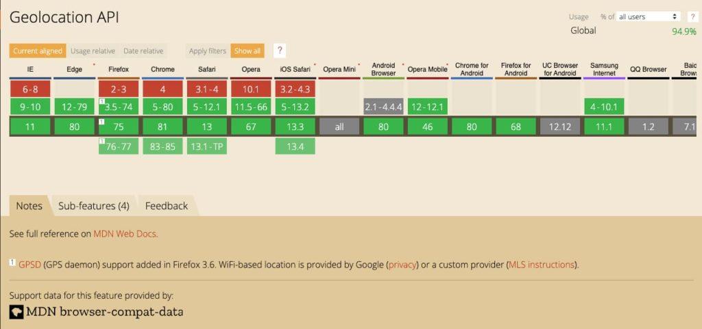 Gráfico do website can I use mostrando o suporte a Geolocation API